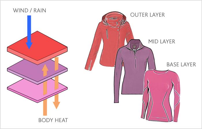Ski Layering System