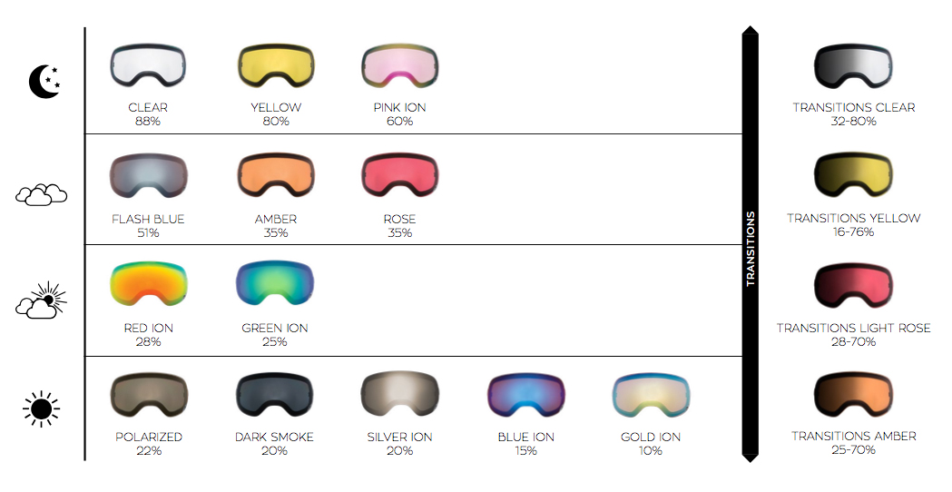 Dragon Alliance Ski Goggle Lens Guide
